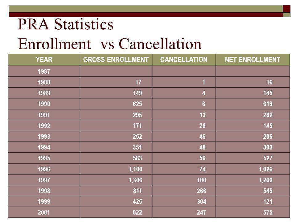 PRA Statistics Enrollment vs Cancellation YEARGROSS ENROLLMENTCANCELLATIONNET ENROLLMENT 1987 1988 17 1 16 1989 149 4 145 1990 625 6 619 1991 295 13 2