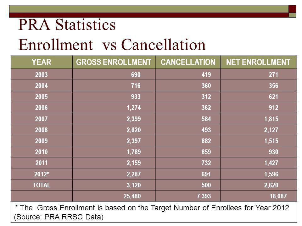 PRA Statistics Enrollment vs Cancellation YEARGROSS ENROLLMENTCANCELLATIONNET ENROLLMENT 2003 690 419 271 2004 716 360 356 2005 933 312 621 2006 1,274