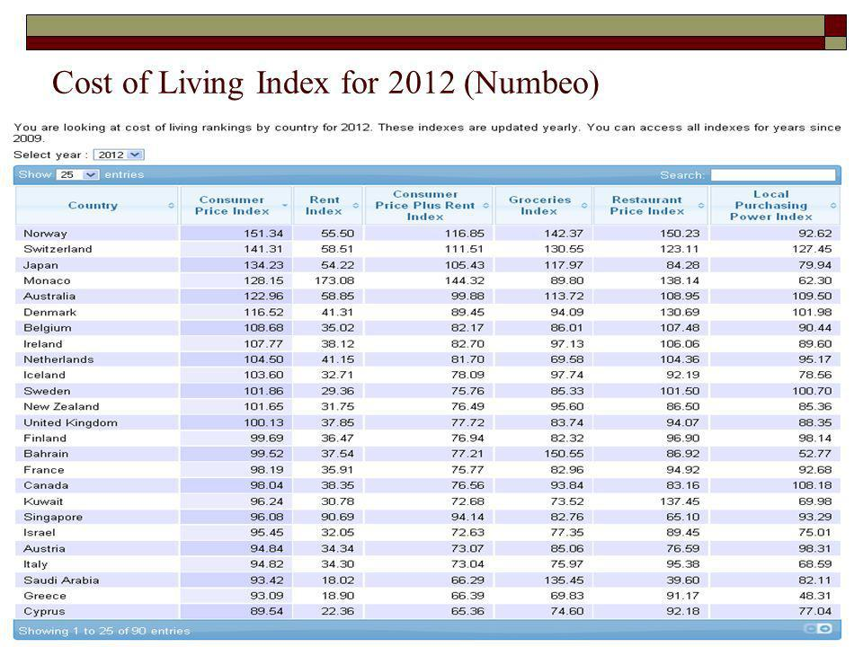 Cost of Living Index for 2012 (Numbeo)
