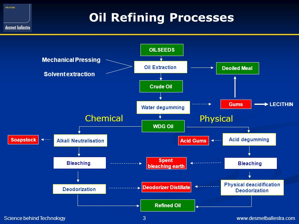 Science behind Technology3www.desmetballestra.com Crude Oil Water degumming Alkali Neutralisation Deodorization Refined Oil Soapstock Spent bleaching