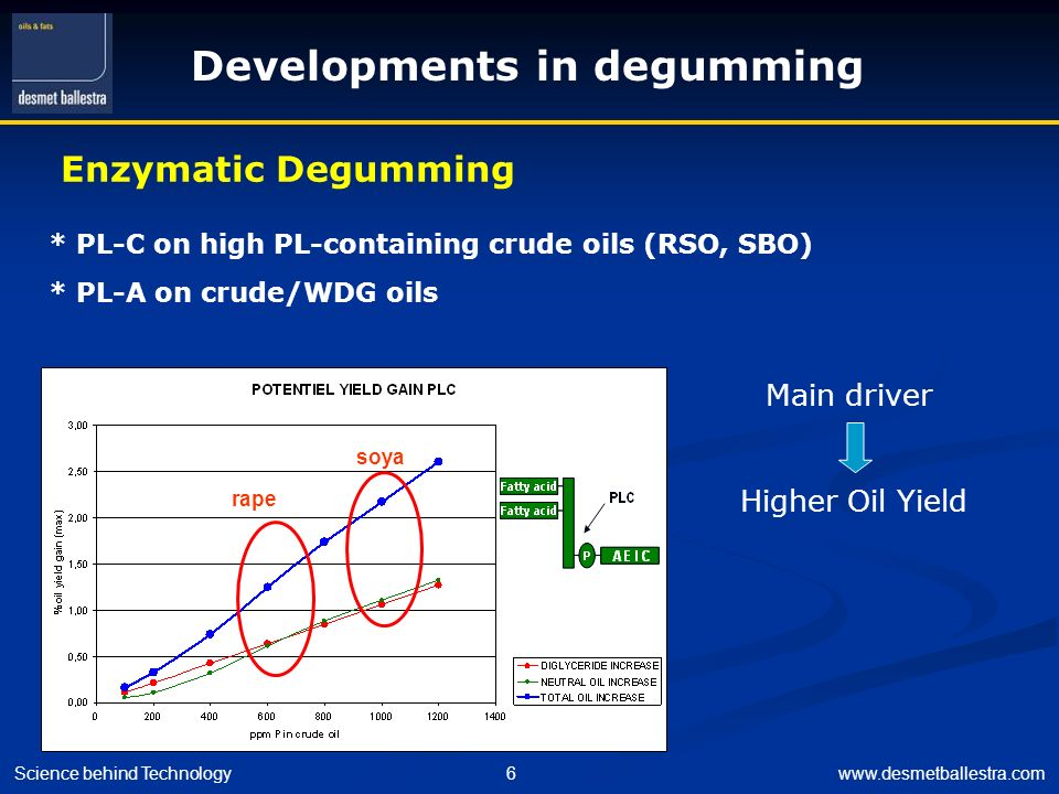 Science behind Technology6www.desmetballestra.com Developments in degumming Enzymatic Degumming soya rape * PL-C on high PL-containing crude oils (RSO