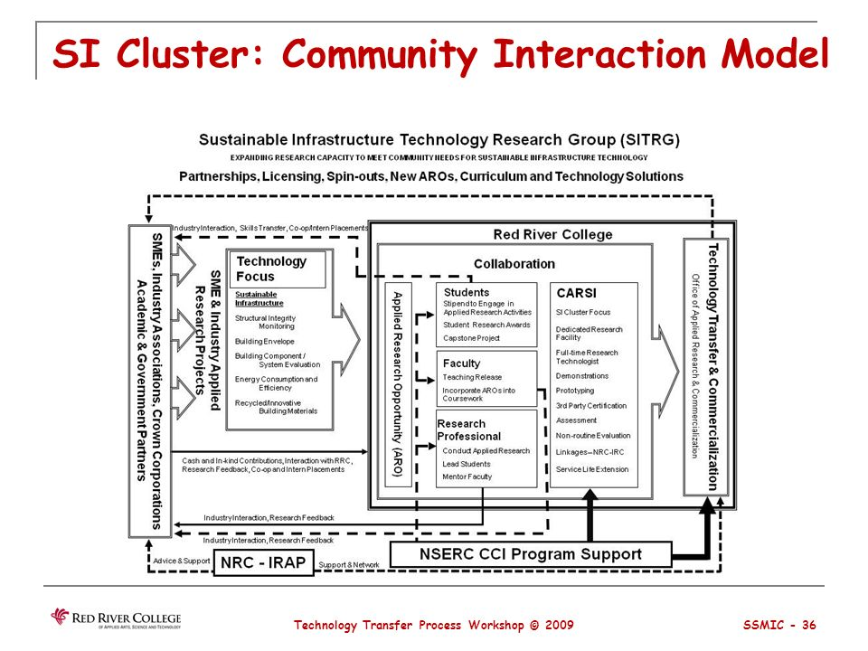 SI Cluster: Community Interaction Model Technology Transfer Process Workshop © 2009 SSMIC - 36