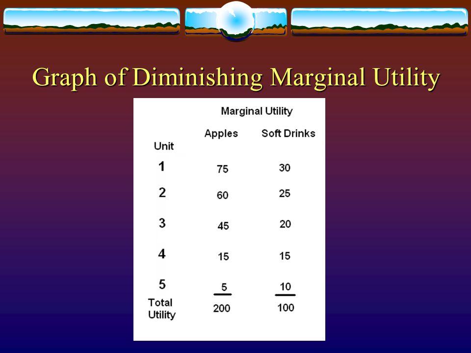 Graph of Diminishing Marginal Utility