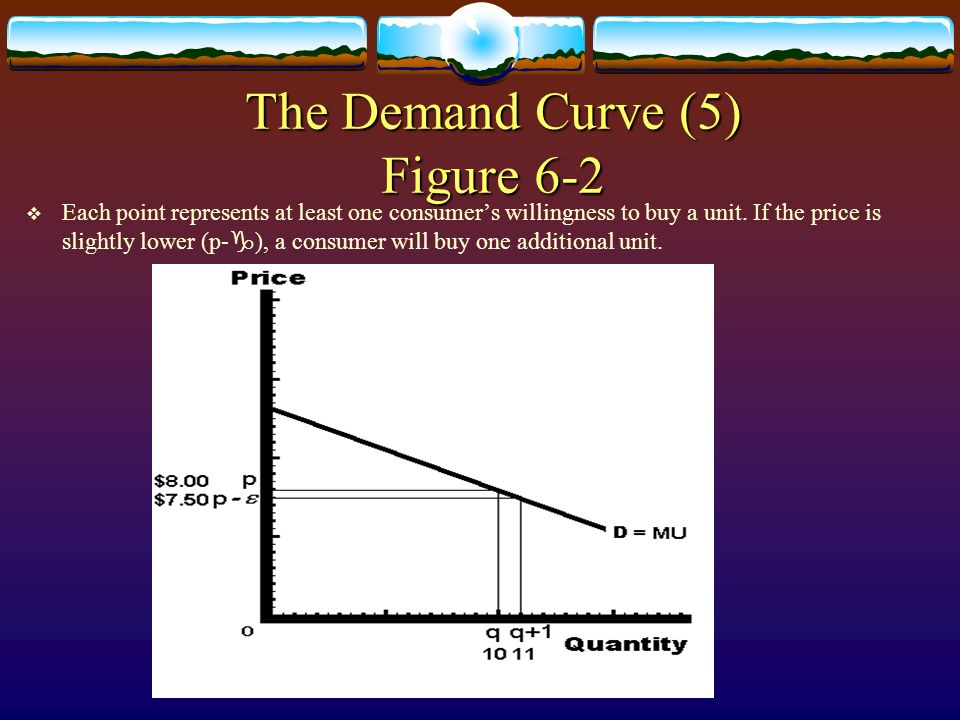 The Demand Curve (5) Figure 6-2 Each point represents at least one consumers willingness to buy a unit. If the price is slightly lower (p- g ), a cons
