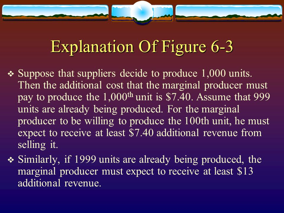 Explanation Of Figure 6-3 Suppose that suppliers decide to produce 1,000 units. Then the additional cost that the marginal producer must pay to produc