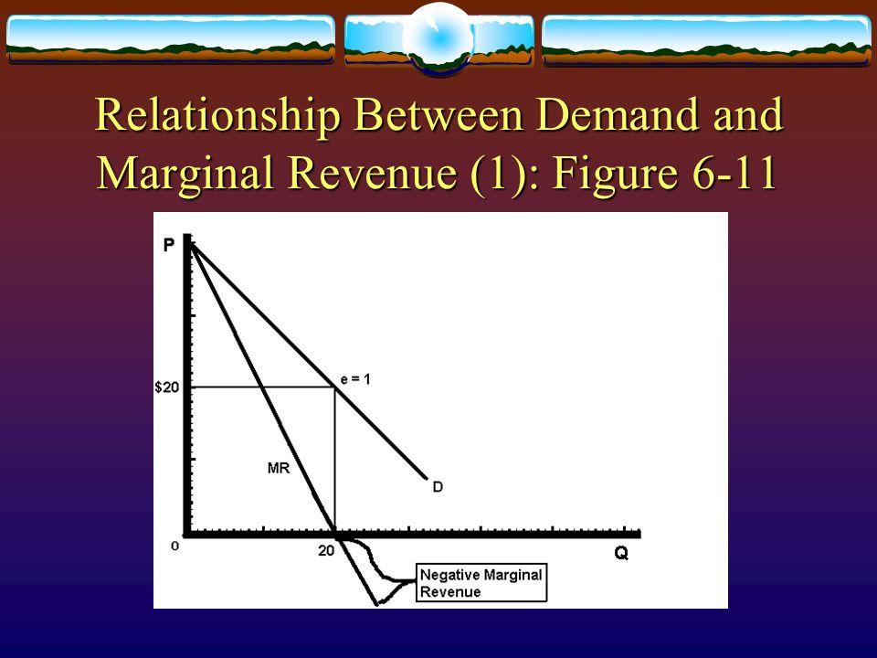 Relationship Between Demand and Marginal Revenue (1): Figure 6-11
