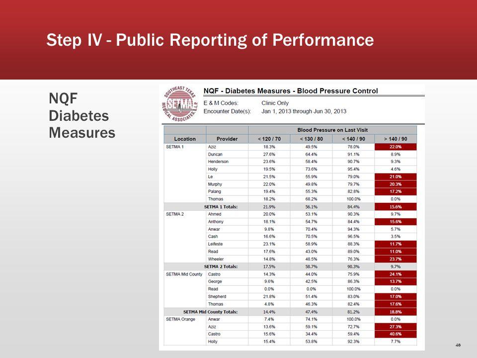 NQF Diabetes Measures 48