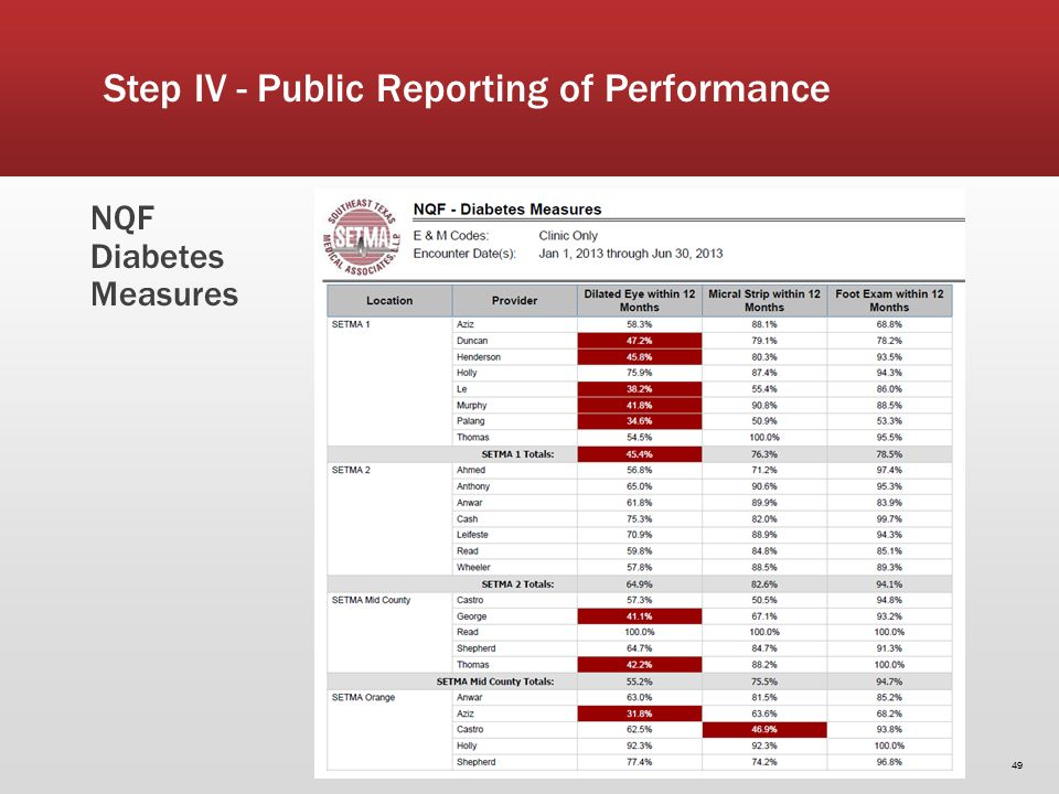 NQF Diabetes Measures 49 Step IV - Public Reporting of Performance