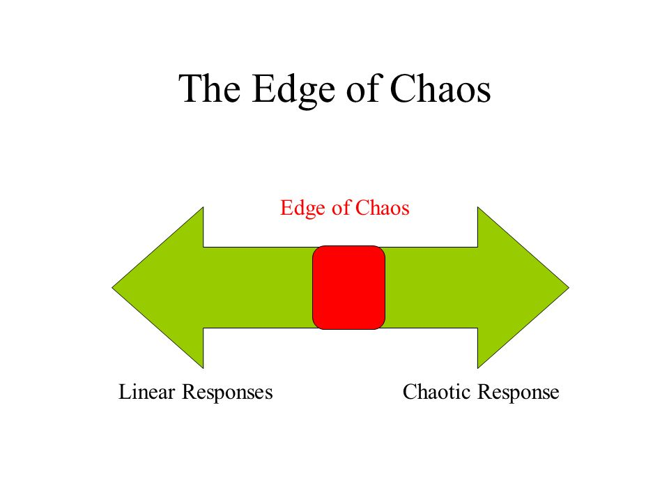 The Edge of Chaos Edge of Chaos Linear ResponsesChaotic Response