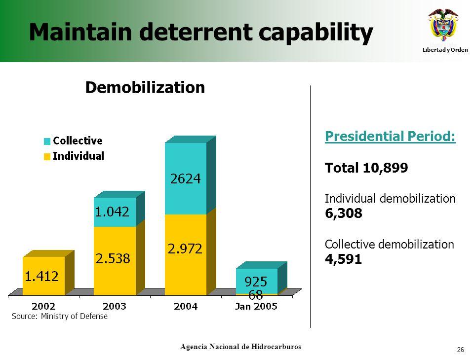 26 Libertad y Orden Agencia Nacional de Hidrocarburos Maintain deterrent capability Presidential Period: Total 10,899 Individual demobilization 6,308