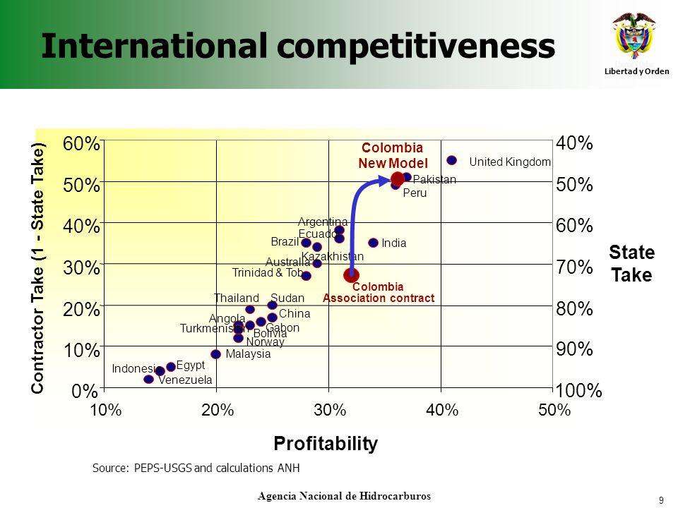 9 Libertad y Orden Agencia Nacional de Hidrocarburos International competitiveness 0% 10% 20% 30% 40% 50% 60% 10%20%30%40%50% Profitability Contractor