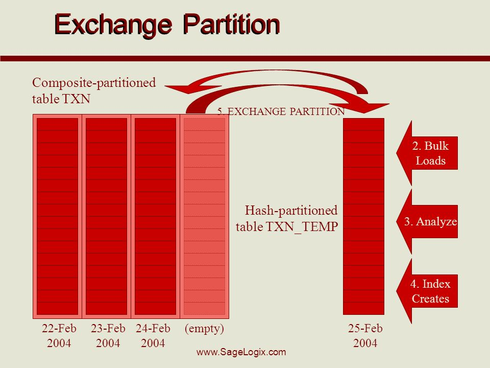 www.SageLogix.com 22-Feb 2004 23-Feb 2004 24-Feb 2004 (empty)25-Feb 2004 Composite-partitioned table TXN Hash-partitioned table TXN_TEMP 2. Bulk Loads