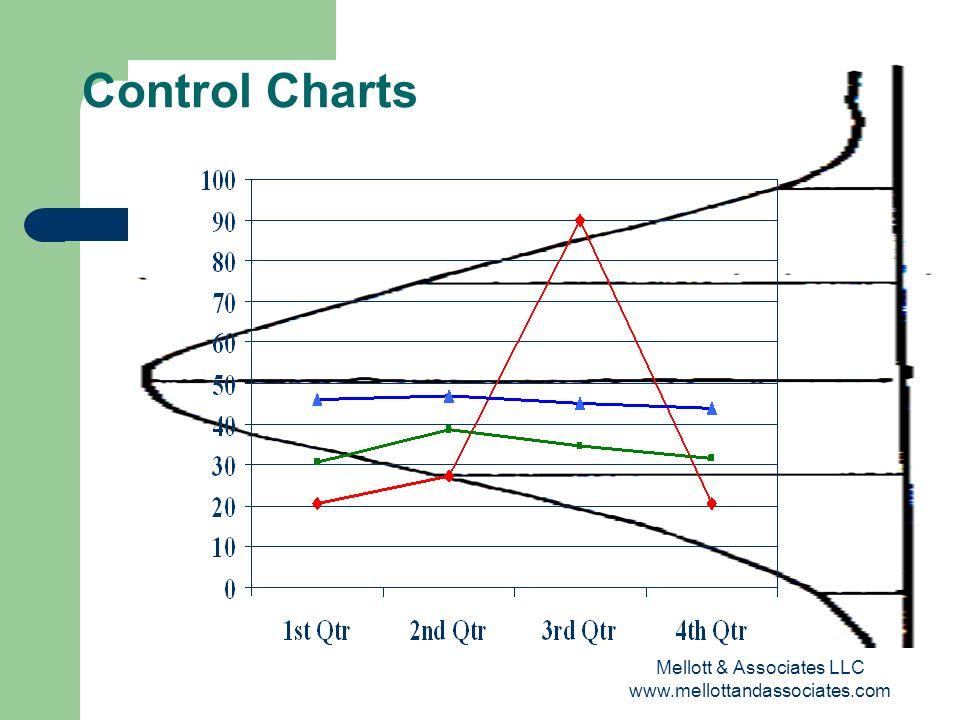 Mellott & Associates LLC www.mellottandassociates.com Control Charts