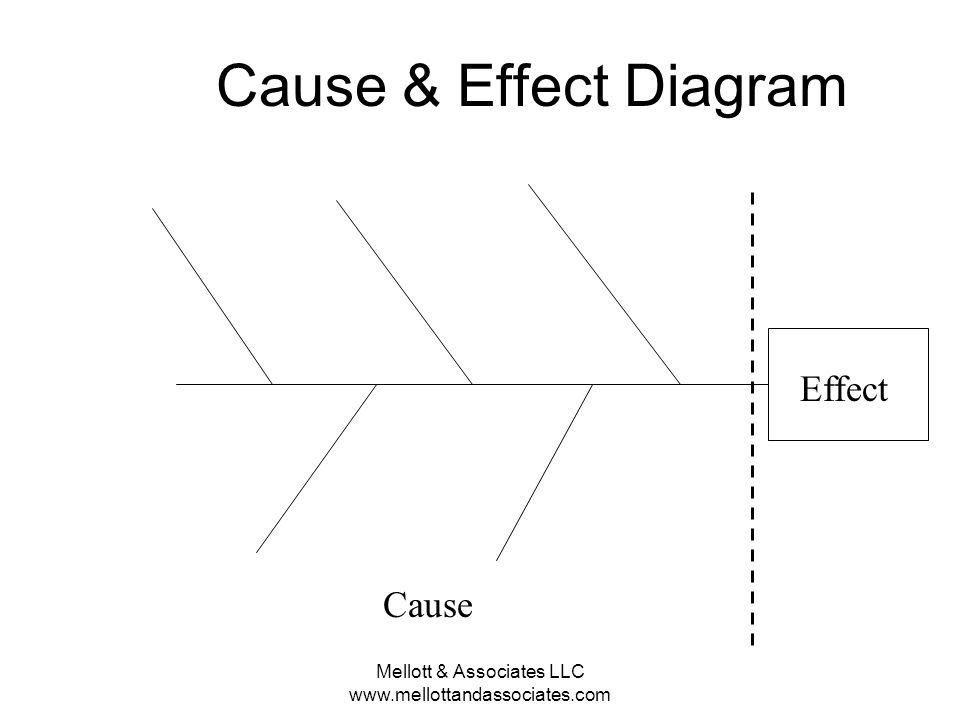 Mellott & Associates LLC www.mellottandassociates.com Cause & Effect Diagram Effect Cause