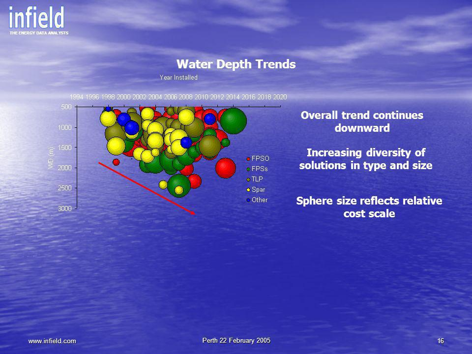 THE ENERGY DATA ANALYSTS www.infield.com Perth 22 February 2005 16 Water Depth Trends Overall trend continues downward Increasing diversity of solutio