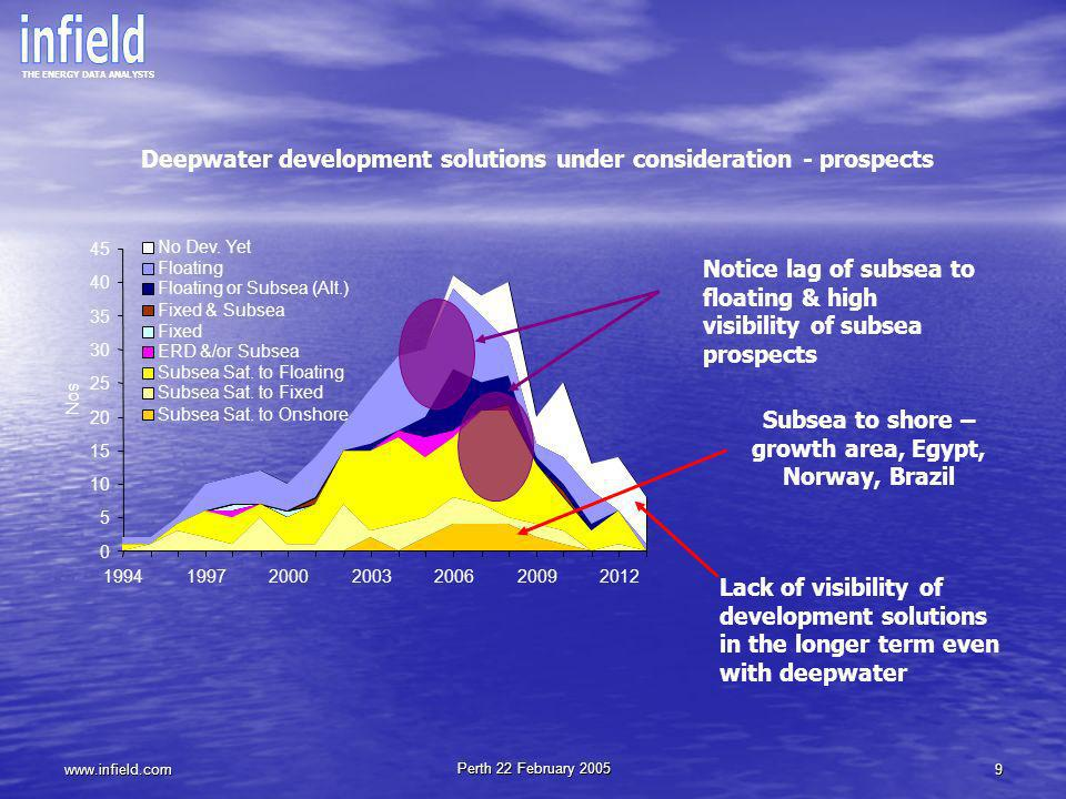 THE ENERGY DATA ANALYSTS www.infield.com Perth 22 February 2005 40 Australasian Deepwater Prospects Over $900m of deepwater capex forecast over the next five years Conservative forecast – much greater potential OPERATOR NAMEFIELD NAME YEAR DISC.