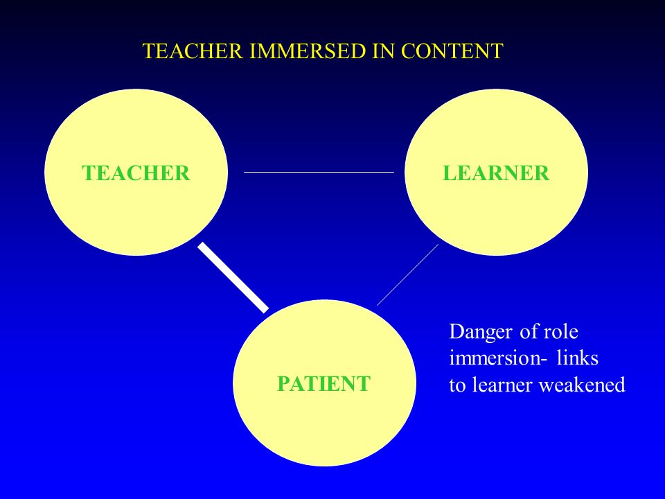 TEACHERLEARNER PATIENT TEACHER IMMERSED IN CONTENT Danger of role immersion- links to learner weakened