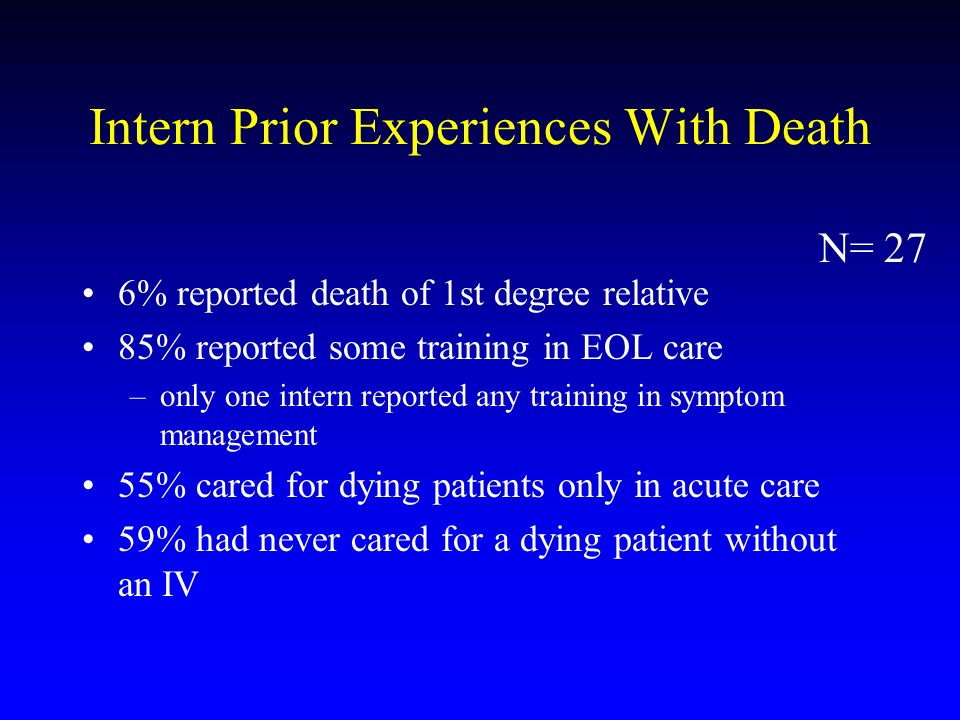 Intern Prior Experiences With Death 6% reported death of 1st degree relative 85% reported some training in EOL care –only one intern reported any trai