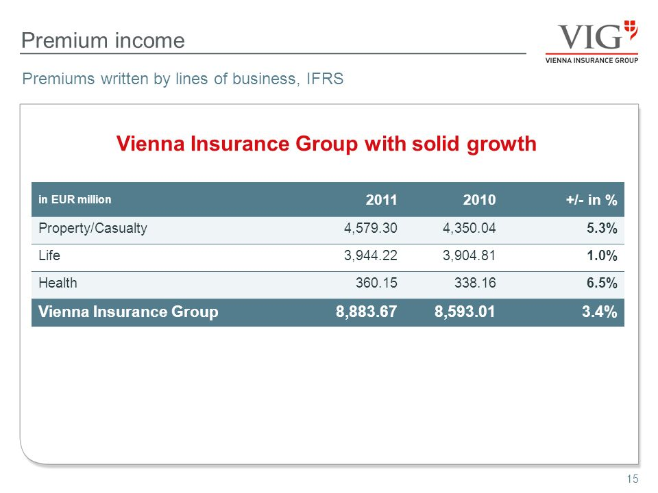 15 Premium income Vienna Insurance Group with solid growth Premiums written by lines of business, IFRS in EUR million 20112010+/- in % Property/Casual