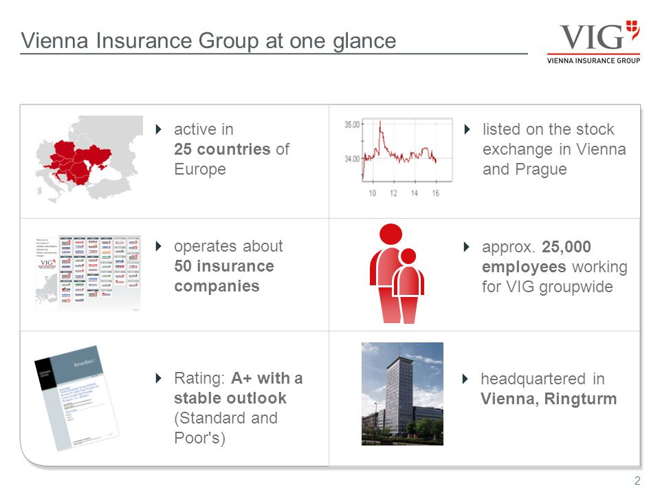 2 Vienna Insurance Group at one glance active in 25 countries of Europe operates about 50 insurance companies Rating: A+ with a stable outlook (Standa
