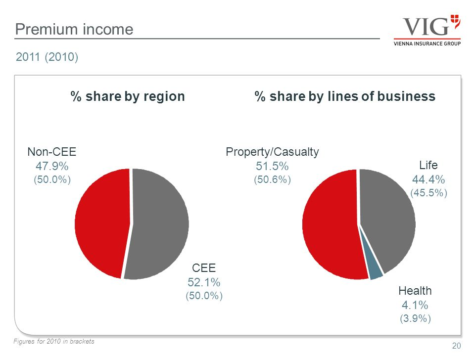 20 Premium income % share by region% share by lines of business 2011 (2010) Figures for 2010 in brackets Non-CEE 47.9% (50.0%) CEE 52.1% (50.0%) Property/Casualty 51.5% (50.6%) Life 44.4% (45.5%) Health 4.1% (3.9%)