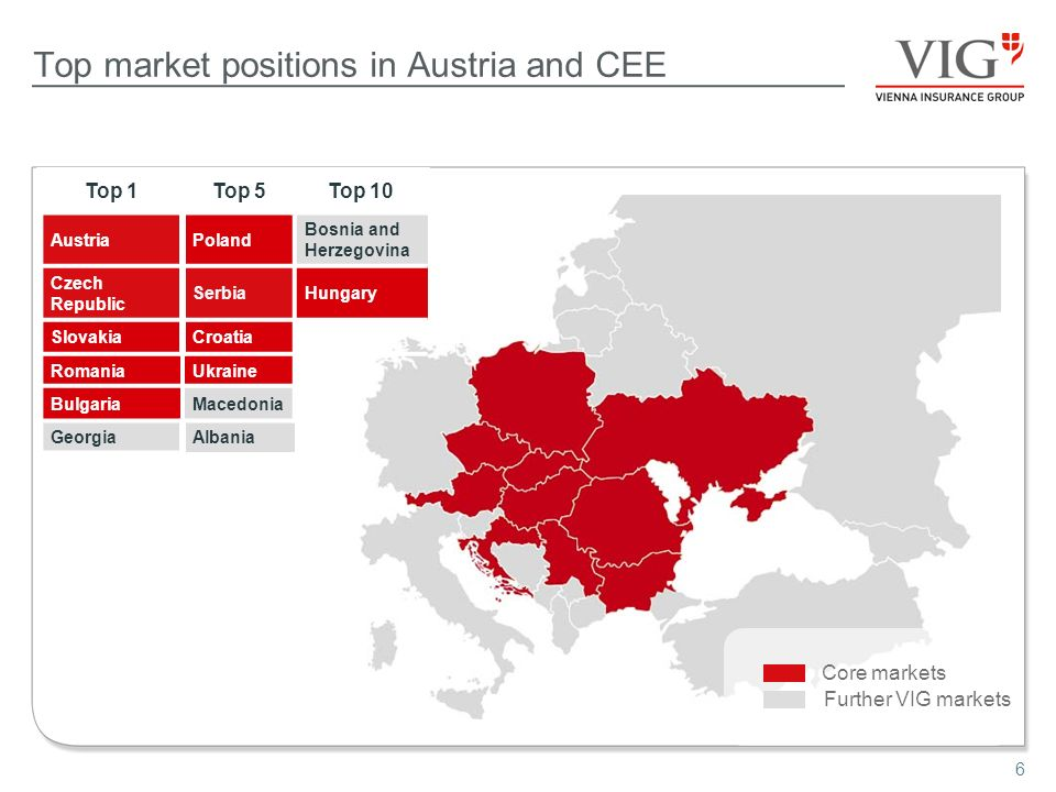 6 Core markets Further VIG markets Top market positions in Austria and CEE Top 1Top 5Top 10 AustriaPoland Bosnia and Herzegovina Czech Republic SerbiaHungary SlovakiaCroatia RomaniaUkraine BulgariaMacedonia GeorgiaAlbania