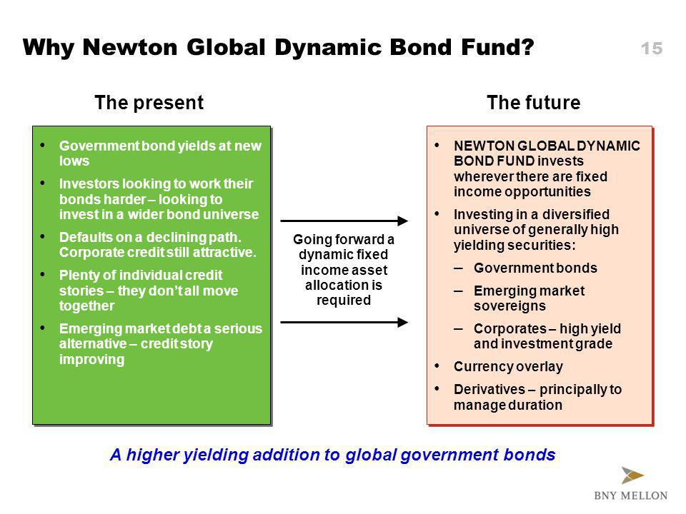 14 Newton Global Dynamic Bond Fund performance versus IMA Sectors Source: Lipper as at 14 Feb 2012.