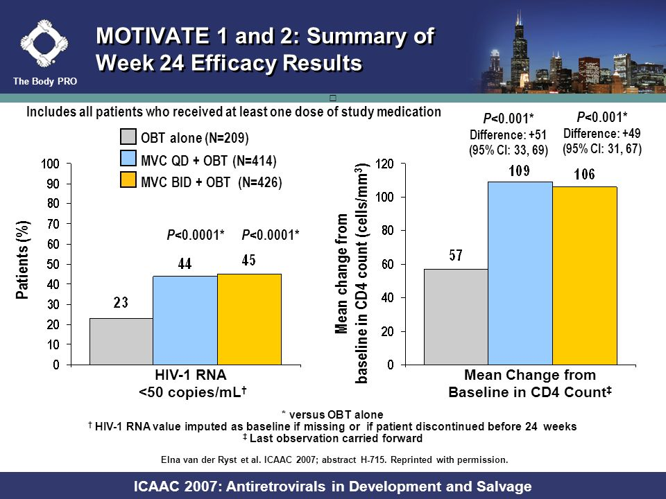 The Body PRO ICAAC 2007: Antiretrovirals in Development and Salvage Week 16 HIV RNA < 50 copies/mL for Patients Receiving EVG/r 125 mg: Impact of Grad