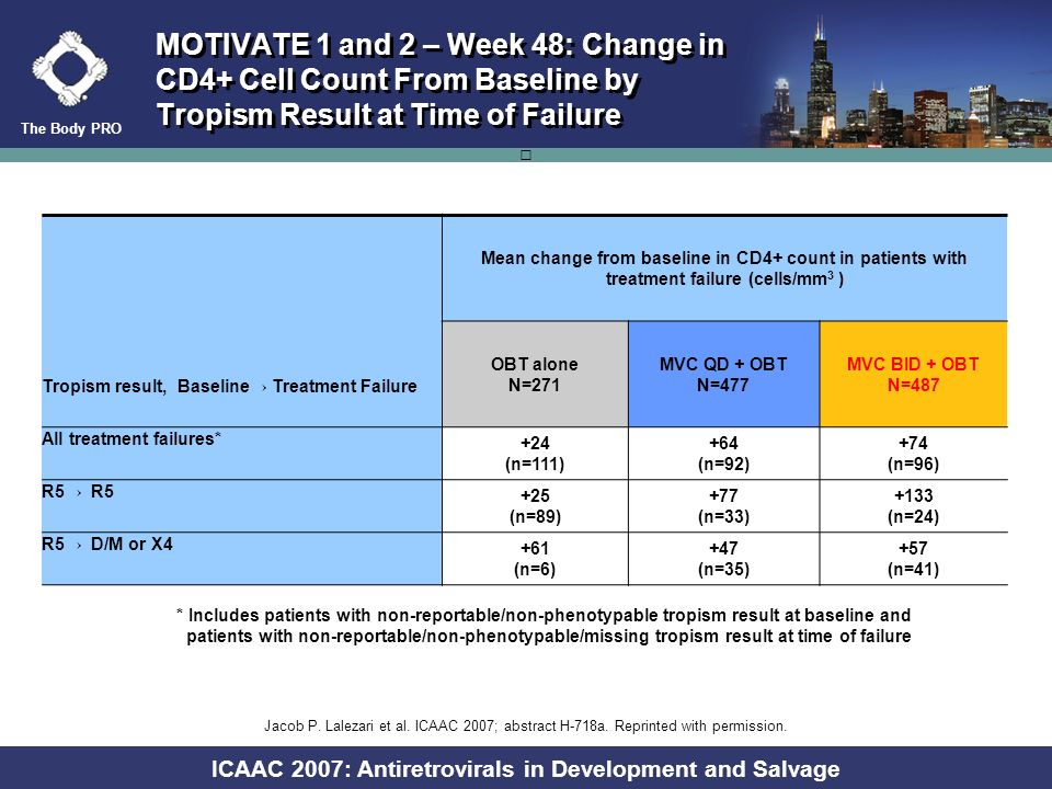 The Body PRO ICAAC 2007: Antiretrovirals in Development and Salvage Patients (%) N= Maraviroc QD + OBT Maraviroc BID + OBT OBT alone MOTIVATE 1 and 2: Proportion of Patients Receiving ENF With Undetectable HIV-1 RNA at Week 48 According to ENF First Use <400 copies/mL<50 copies/mL Last observation carried forward ENF first useENF experienced/ resistance ENF first useENF experienced/ resistance Jacob P.