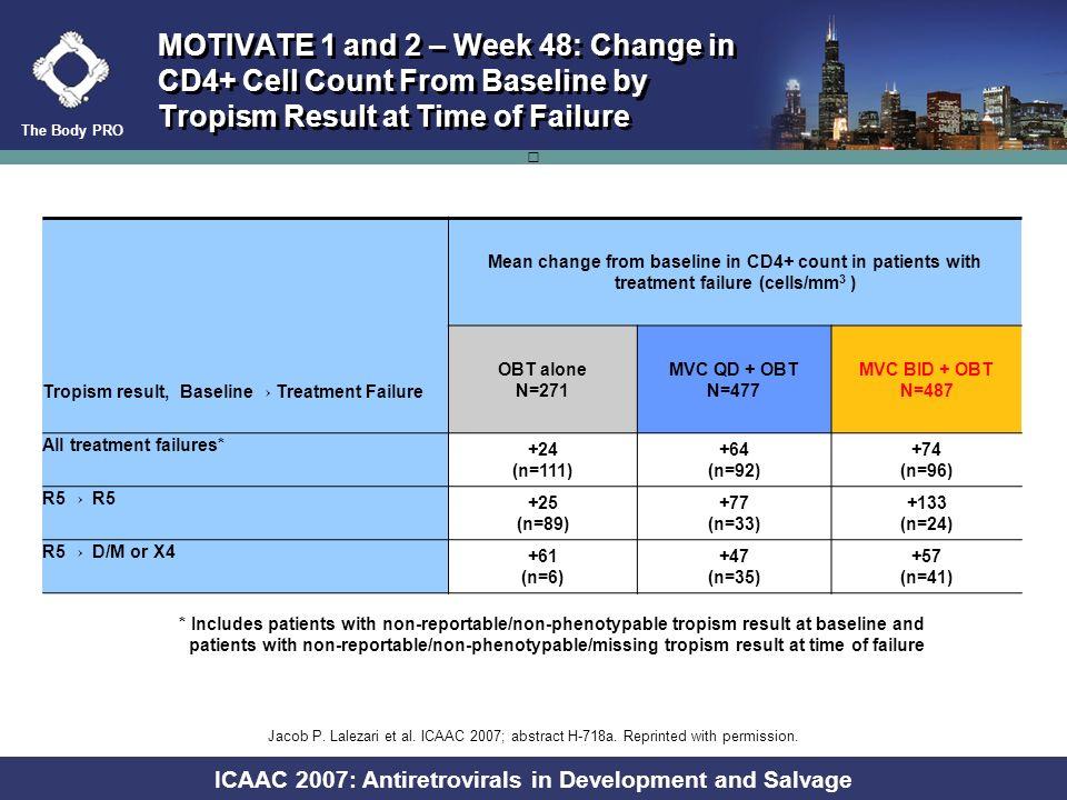 The Body PRO ICAAC 2007: Antiretrovirals in Development and Salvage Patients (%) N= Maraviroc QD + OBT Maraviroc BID + OBT OBT alone MOTIVATE 1 and 2:
