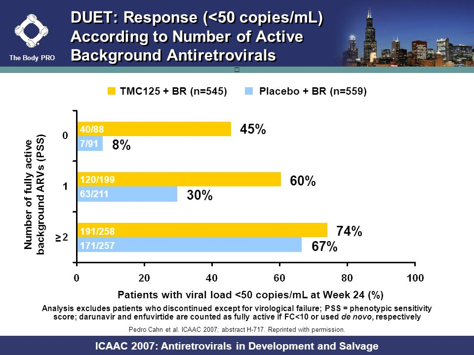 The Body PRO ICAAC 2007: Antiretrovirals in Development and Salvage DUET: Response (<50 copies/mL) According to Enfuvirtide (ENF) Use (Primary Analysis) Patients with viral load <50 copies/mL at Week 24 (%) p<0.0001 Using de novo ENF DRV FC category, % TMC125 + BRPlacebo + BR <2 2027 2–104039 10–4026 >40158 Placebo + BR (n=604)TMC125 + BR (n=599) 67% Using de novo ENF p=0.427 34% 56% Unadjusted response rates 0 20 40 60 80 Re-using or not using ENF 62% DRV = darunavir FC = baseline fold change Using de novo ENF p<0.05 62% 73% Adjusted for differences in baseline DRV FC between groups Pedro Cahn et al.