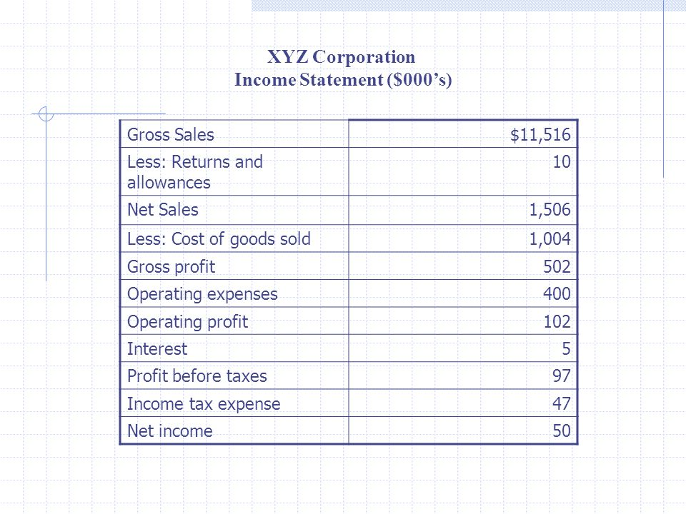 Gross Sales$11,516 Less: Returns and allowances 10 Net Sales1,506 Less: Cost of goods sold1,004 Gross profit502 Operating expenses400 Operating profit102 Interest5 Profit before taxes97 Income tax expense47 Net income50 XYZ Corporation Income Statement ($000s)