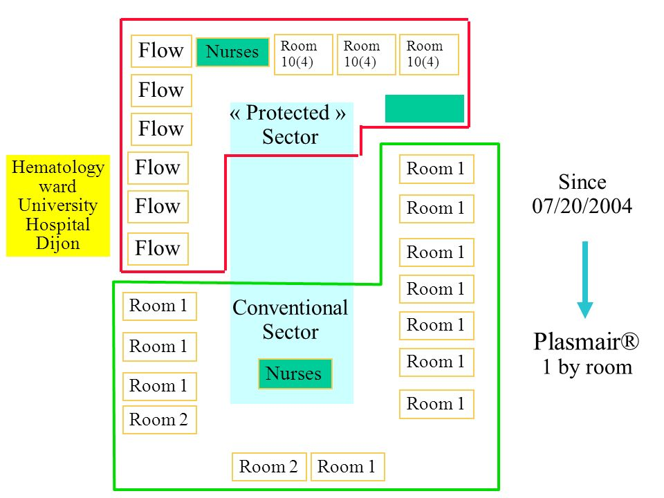 Flow Nurses Room 10(4) Room 1 Nurses Hematology ward University Hospital Dijon « Protected » Sector Plasmair® 1 by room Since 07/20/2004 Conventional Sector Room 10(4) Room 1 Room 2 Room 1