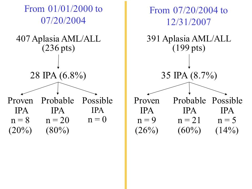 From 01/01/2000 to 07/20/2004 Probable IPA n = 20 (80%) Possible IPA n = 0 28 IPA (6.8%) 407 Aplasia AML/ALL (236 pts) From 07/20/2004 to 12/31/2007 Proven IPA n = 9 (26%) Probable IPA n = 21 (60%) Possible IPA n = 5 (14%) 35 IPA (8.7%) 391 Aplasia AML/ALL (199 pts) Proven IPA n = 8 (20%)