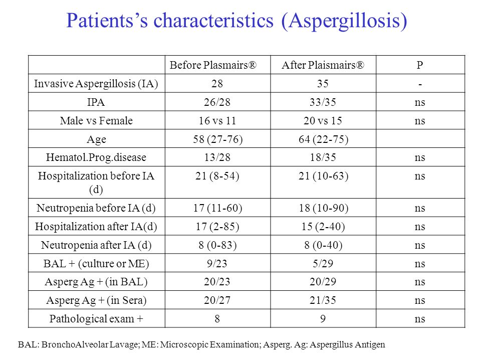 Patientss characteristics (Aspergillosis) BAL: BronchoAlveolar Lavage; ME: Microscopic Examination; Asperg.