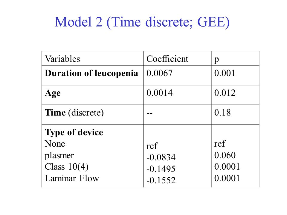 Model 2 (Time discrete; GEE) VariablesCoefficientp Duration of leucopenia0.00670.001 Age0.00140.012 Time (discrete)--0.18 Type of device None plasmer Class 10(4) Laminar Flow ref -0.0834 -0.1495 -0.1552 ref 0.060 0.0001