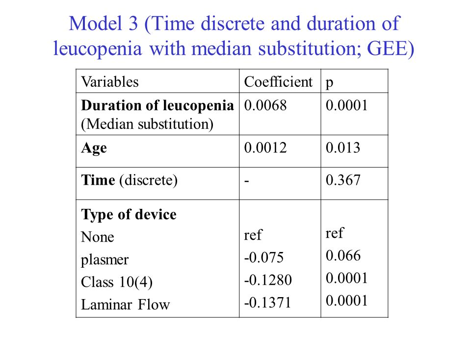 Model 3 (Time discrete and duration of leucopenia with median substitution; GEE) VariablesCoefficientp Duration of leucopenia (Median substitution) 0.00680.0001 Age0.00120.013 Time (discrete)-0.367 Type of device None plasmer Class 10(4) Laminar Flow ref -0.075 -0.1280 -0.1371 ref 0.066 0.0001