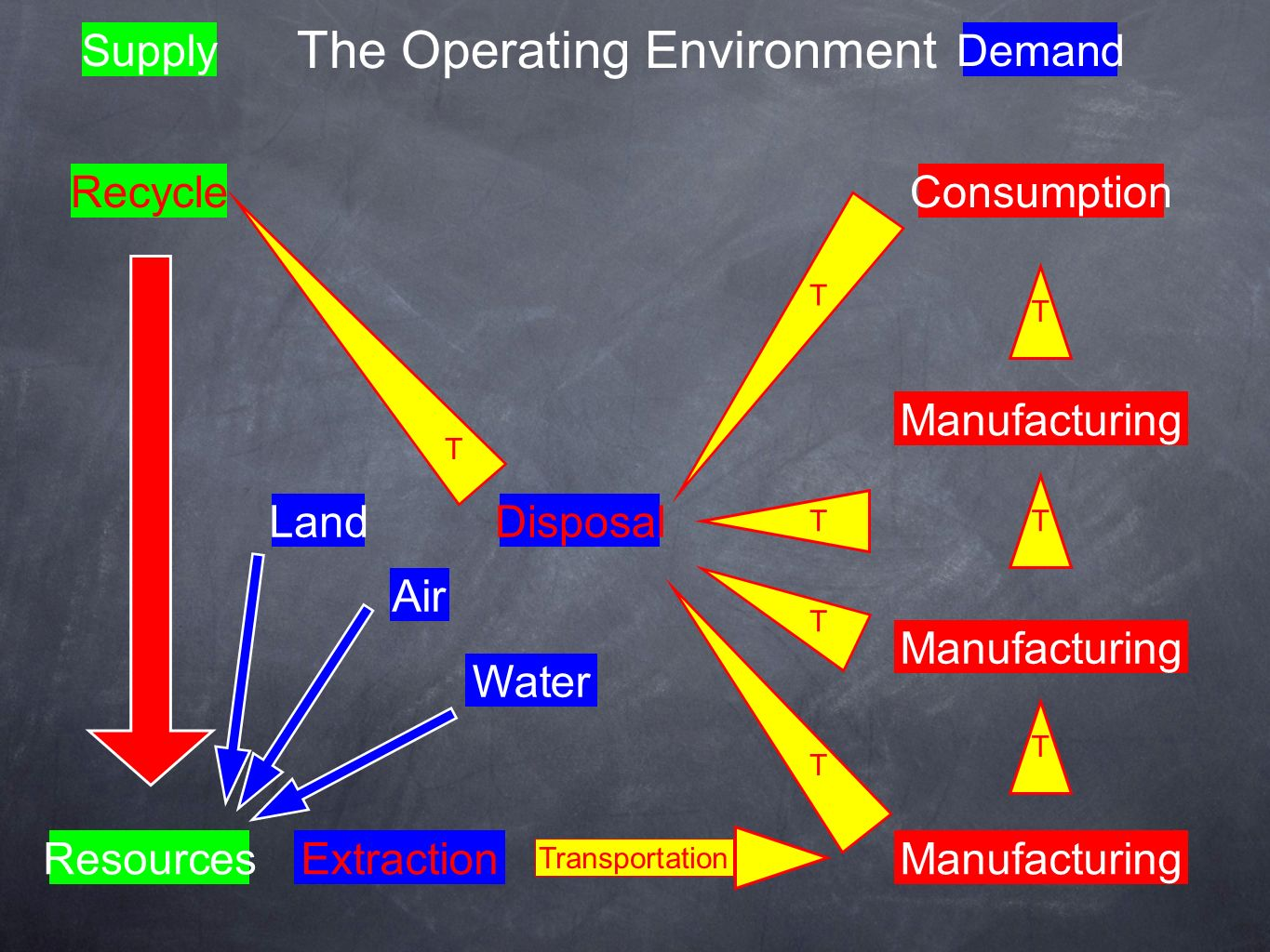 The Operating Environment ResourcesManufacturing Disposal Consumption SupplyDemand Transportation Manufacturing Recycle Land Water Air Extraction T T T T T T T T T