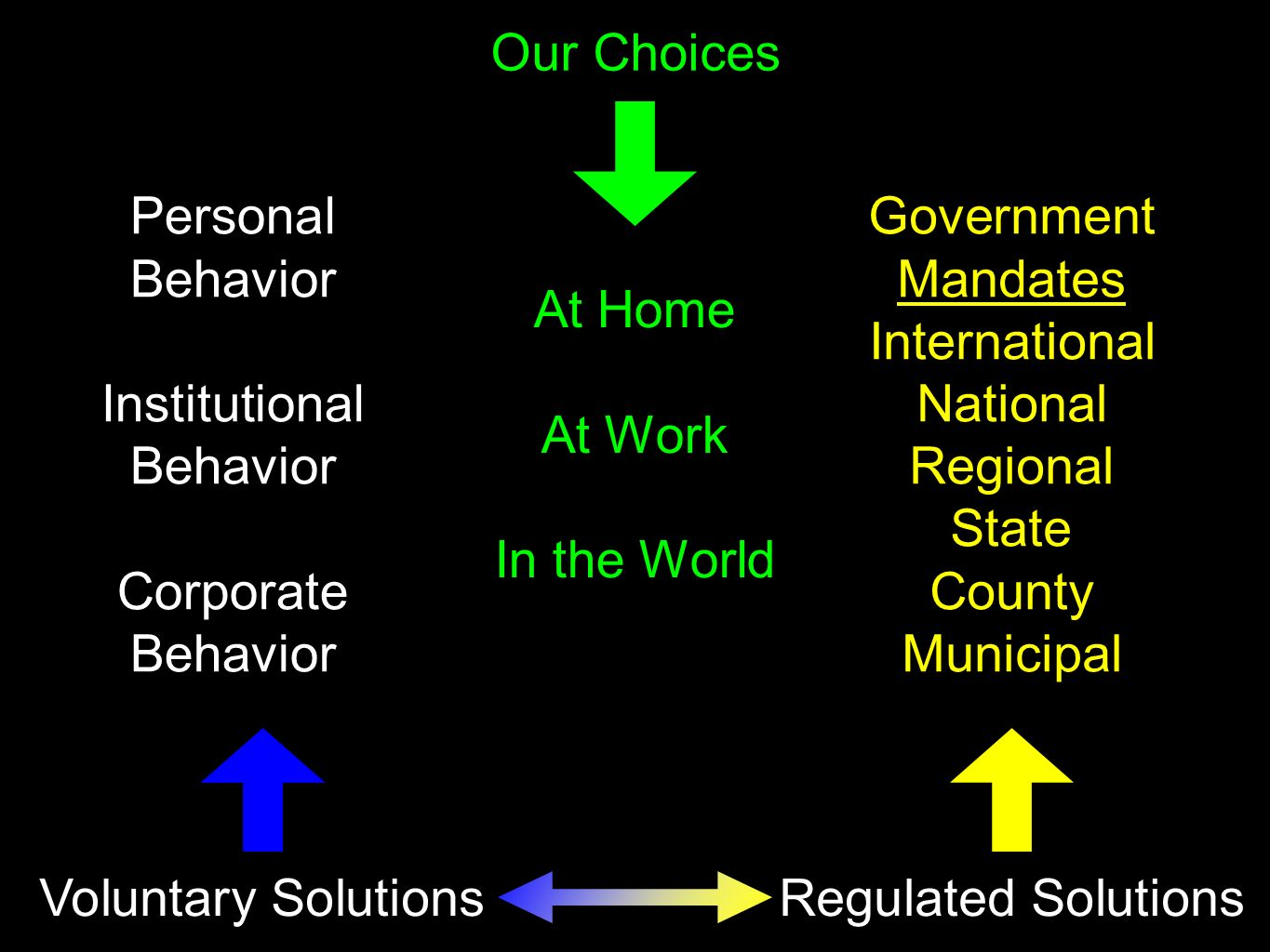 Voluntary SolutionsRegulated Solutions Our Choices Personal Behavior Institutional Behavior Corporate Behavior Government Mandates International National Regional State County Municipal At Home At Work In the World