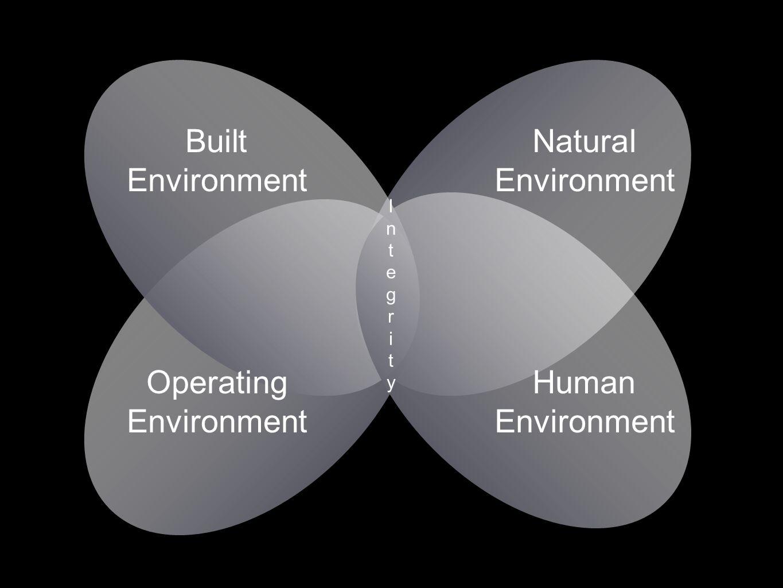 Built Environment Natural Environment Operating Environment Human Environment IntegrityIntegrity