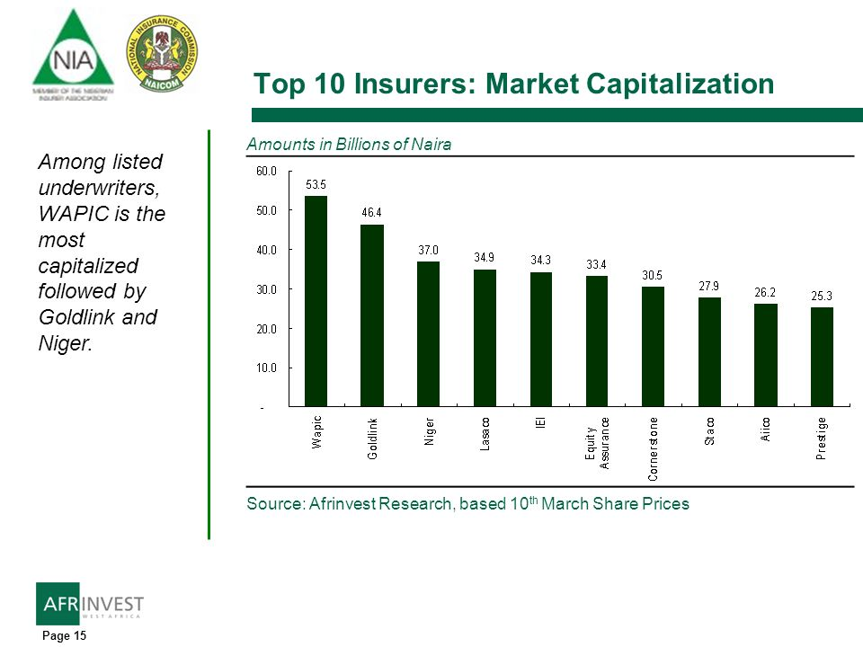 Page 15 Top 10 Insurers: Market Capitalization Source: Afrinvest Research, based 10 th March Share Prices Amounts in Billions of Naira Among listed underwriters, WAPIC is the most capitalized followed by Goldlink and Niger.