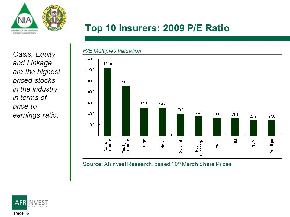 Page 16 Top 10 Insurers: 2009 P/E Ratio Source: Afrinvest Research, based 10 th March Share Prices P/E Multiples Valuation Oasis, Equity and Linkage a