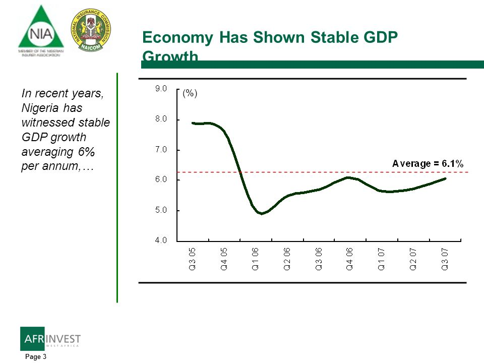 Page 3 Economy Has Shown Stable GDP Growth In recent years, Nigeria has witnessed stable GDP growth averaging 6% per annum,… (%)