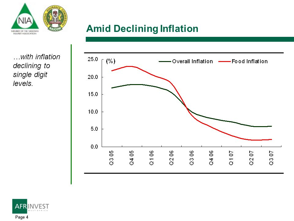 Page 4 Amid Declining Inflation …with inflation declining to single digit levels.