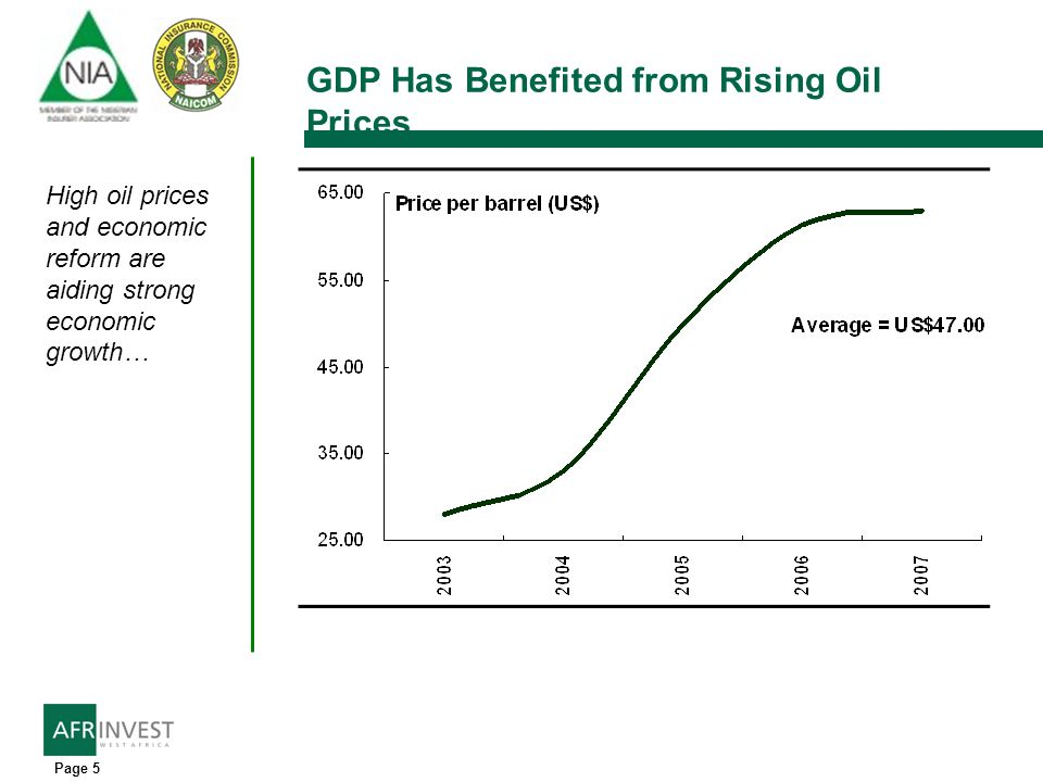 Page 5 GDP Has Benefited from Rising Oil Prices High oil prices and economic reform are aiding strong economic growth…