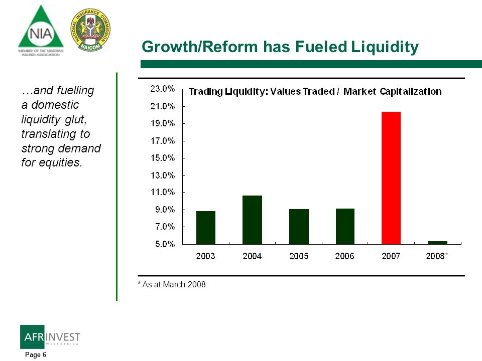 Page 6 Growth/Reform has Fueled Liquidity …and fuelling a domestic liquidity glut, translating to strong demand for equities. * As at March 2008