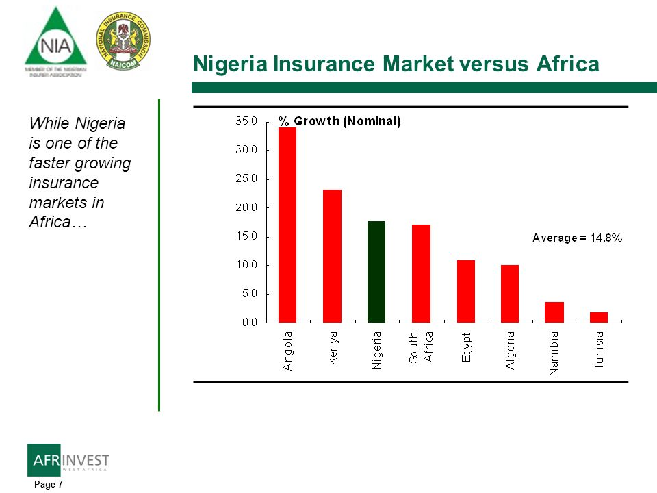 Page 7 Nigeria Insurance Market versus Africa While Nigeria is one of the faster growing insurance markets in Africa…