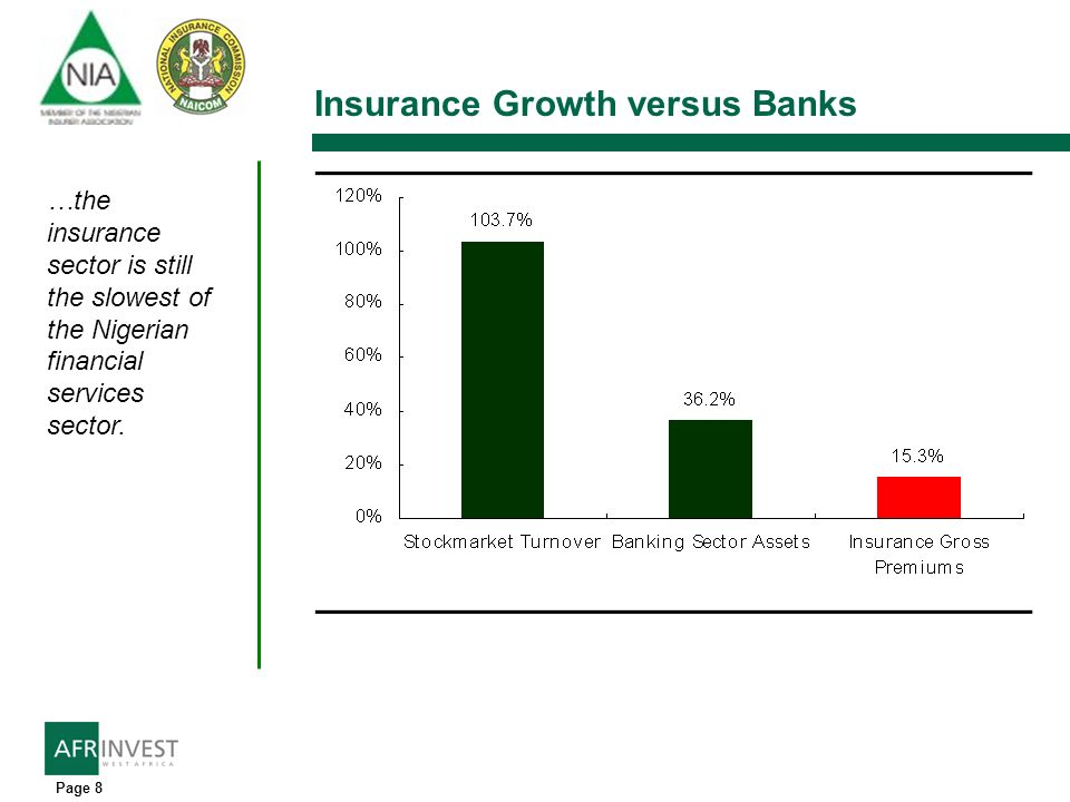 Page 8 Insurance Growth versus Banks …the insurance sector is still the slowest of the Nigerian financial services sector.