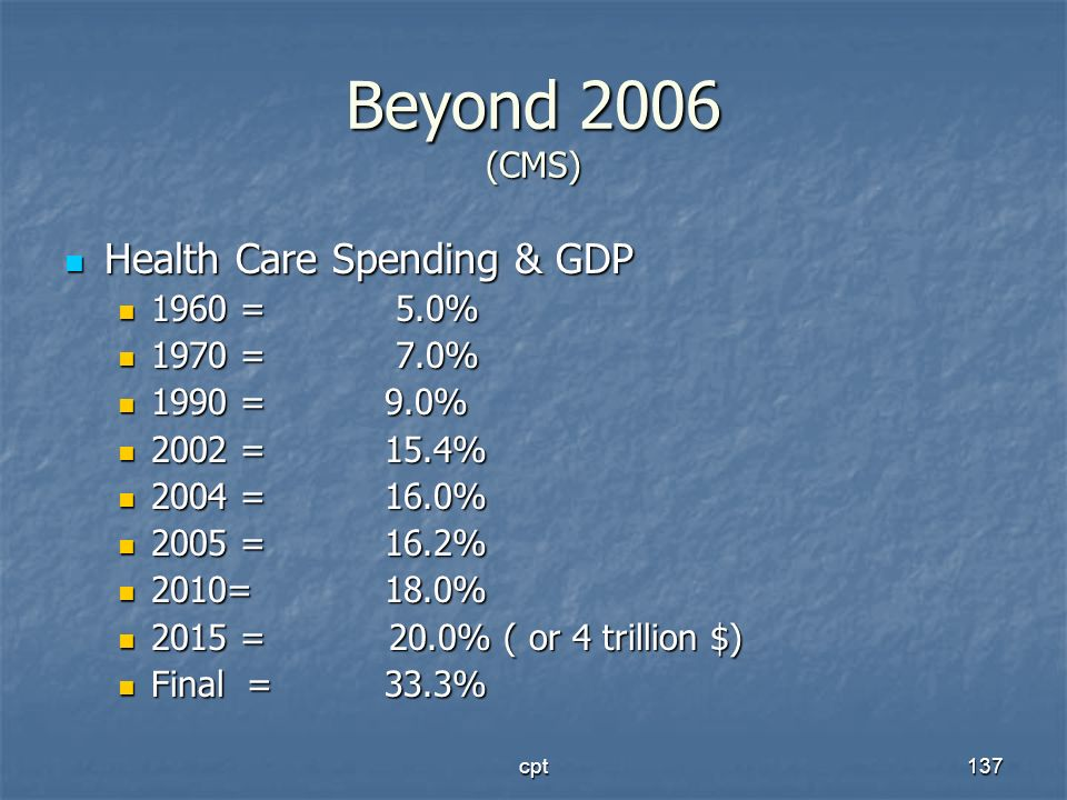 cpt137 Beyond 2006 (CMS) Health Care Spending & GDP Health Care Spending & GDP 1960 = 5.0% 1960 = 5.0% 1970 = 7.0% 1970 = 7.0% 1990 = 9.0% 1990 = 9.0%
