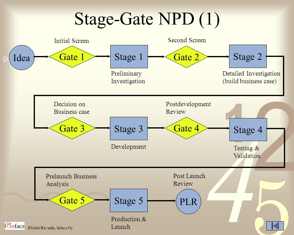 ©Matti Haverila, Infacs Oy Stage-Gate NPD (1) Idea Gate 1 Stage 1 Gate 2 Stage 2 Gate 3 Stage 3 Gate 4 Stage 4 Gate 5 Stage 5 PLR Initial Screen Secon